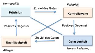 Das Kernquadrat (core quality quadrant)