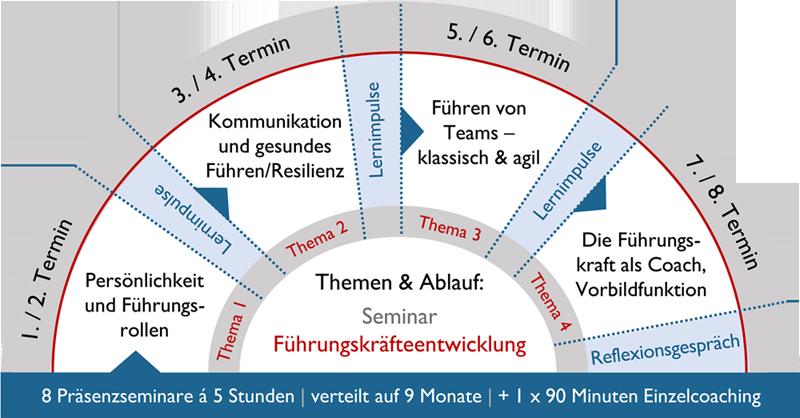 Führungskräfteseminar_Seminar_Führungskräfteentwicklung_Führungskräftetraining_Berlin