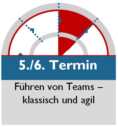 Führungskräfteseminar_Seminar_Führungskräfteentwicklung_Führungskräftetraining_Berlin_5.6.Termin