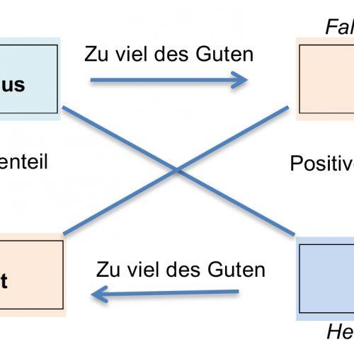 Kernquadrat (core quality quadrant) Fortsetzung